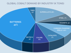 Panasonic Cobalt Automotive Batteries