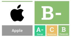 Apple Greenpeace