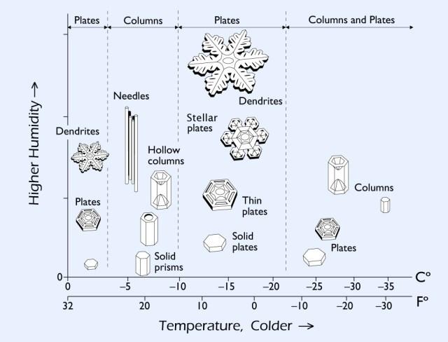 Wasser in Sternform: Das 'Diagramm der Morphologie von Schneekristallen', auch Nakaya Diagramm genannt (snowcrystals.com, aufgerufen am 09.04.2020).