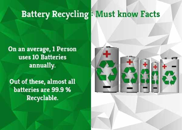 Battery Recycling : Must Know Facts | Greensutra | India