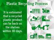 Plastic Recycling Process : All You Need to Know