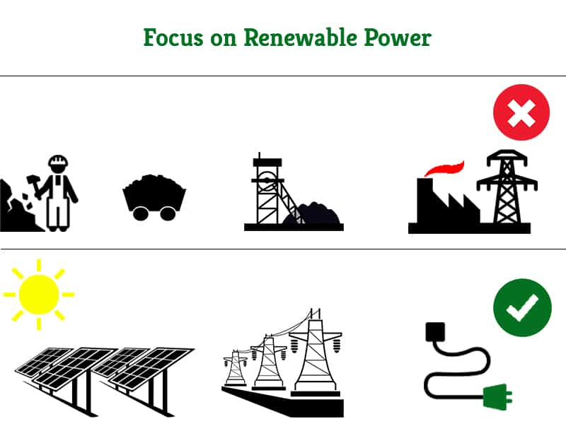 Focus on Renewable Power | Greensutra | India