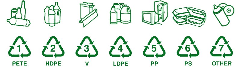 Plastic Recycling Codes What Do These Numbers Mean Greensutra