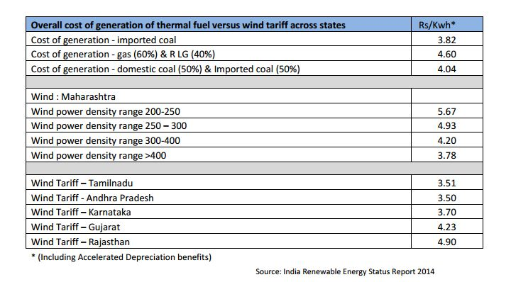 cost of conventional power versus wind power India