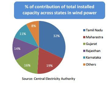 state-wise installed wind capacity india