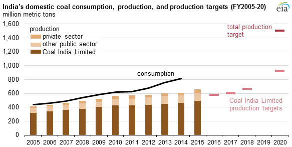 India's Domestic coal consumption, production, and production targets
