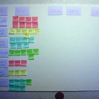 Prioritized backlog versus Release-based Planning