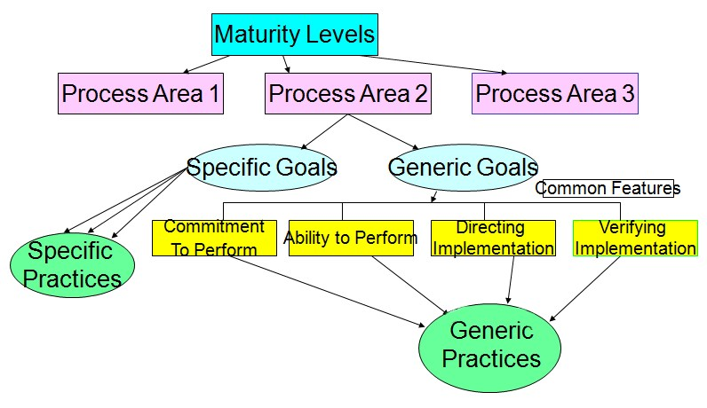 The Scrum Maturity Model