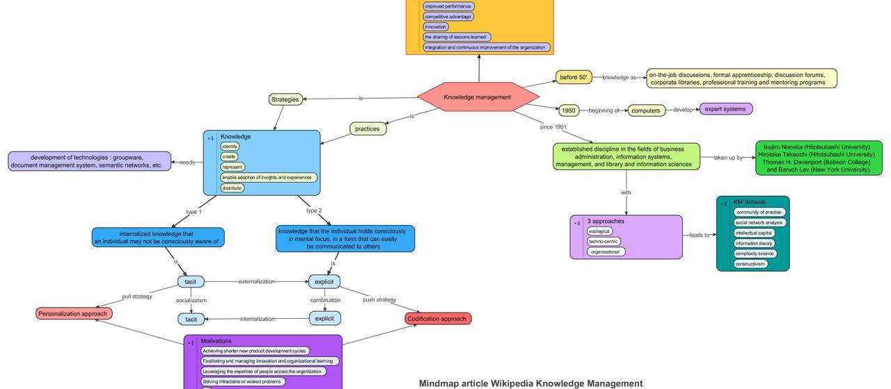 Agile Configuration Management