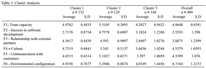 A table describing the three major clusters of organizations for software development success.