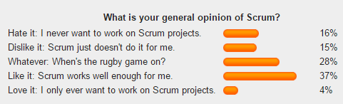 What is your general opinion on Scrum? 1/3 don't like it, 1/3 don't care and 1/3 like it in this poll on Ars Technica. So do 1/3 people distrust agile?