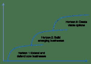 Figure 2: Three Horizons Model