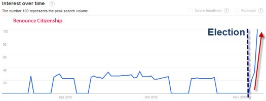 Google searches on renouncing citizenship