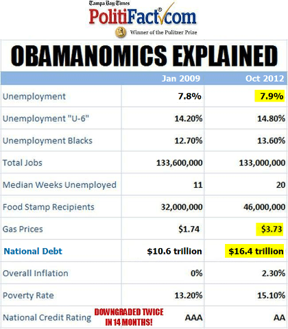 Obamanomics-explained