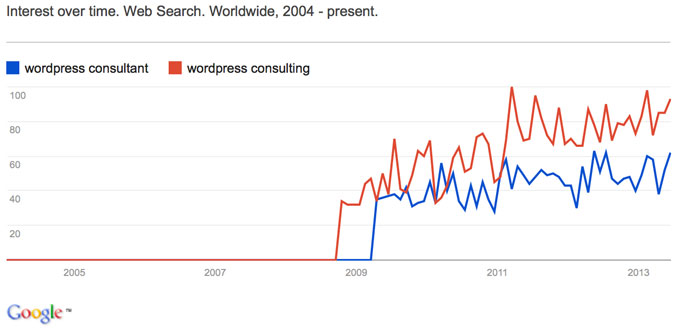 wordpress consulting trends chart showing the increase in searches for the specified terms