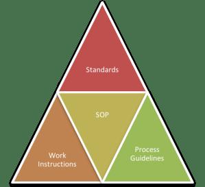 SOP Support Model