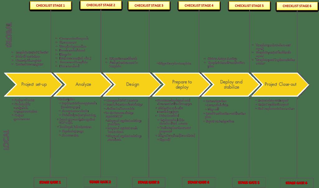 Deployment Structure