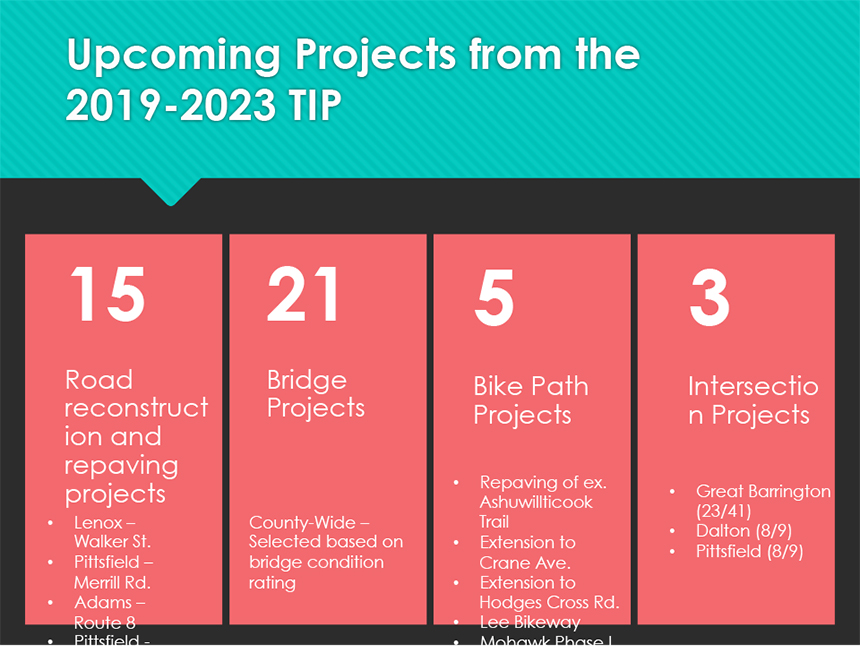 Upcoming projects from the 2019–2023 TIP.