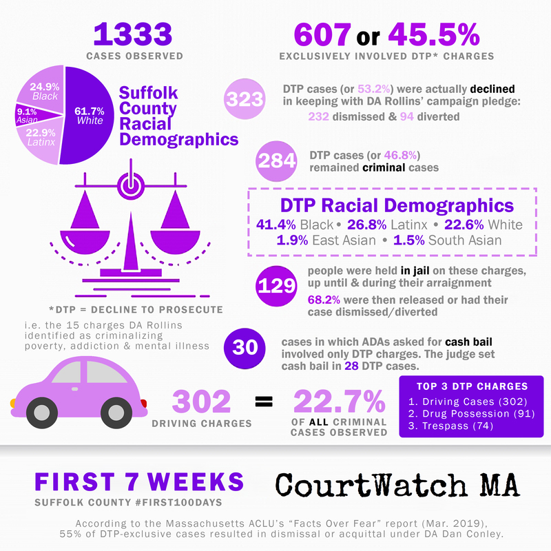 "An infographic displaying the findings of CourtWatch MA after seven weeks in to their ""First 100 Days Court Watch Project"" monitoring the office of newly elected District Attorney Rachel Rollins. The group has made nearly all of the data they have collected available to the public, often in easy to interpret charts and graphs; image courtesy CourtWatch MA."