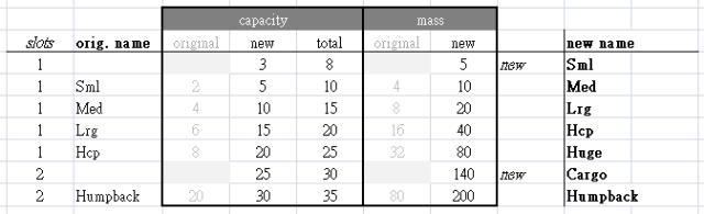 cogmind_beta11_overhaul_nostack_storage_units