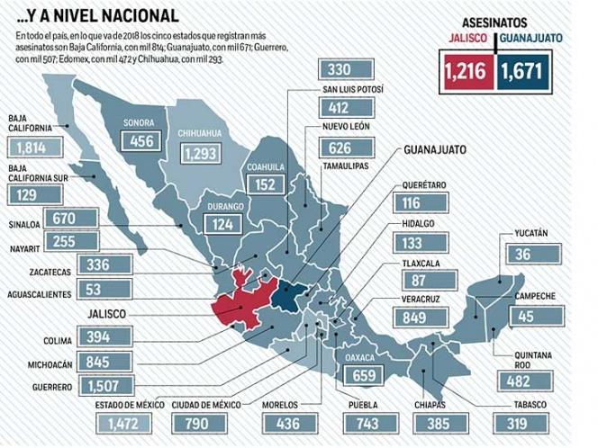 Violencia desborda a Guanajuato y Jalisco; reporte de los últimos 4 años
