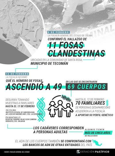 México sigue desenterrando personas desaparecidas (Colima)
