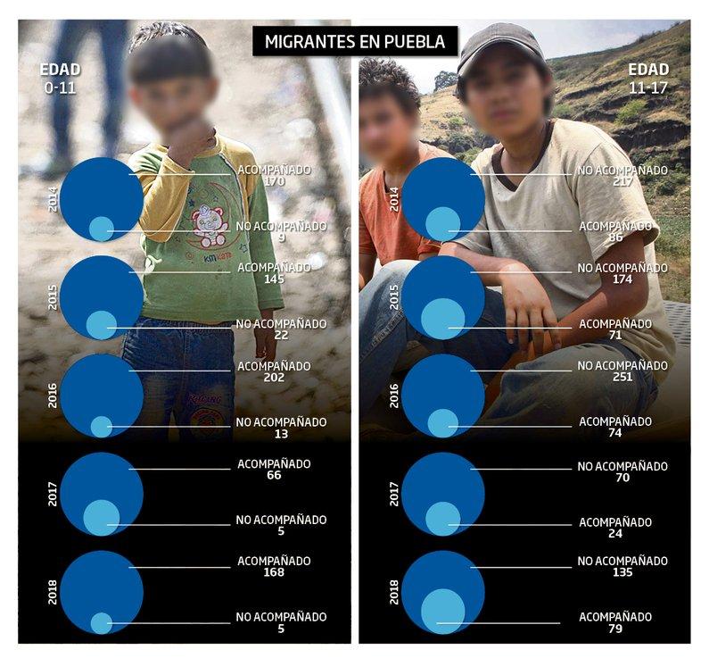 Pasan solos 45% de los niños migrantes