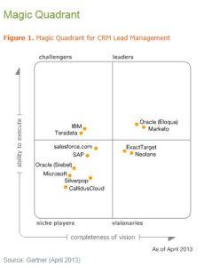 Magic Quadrant for CRM lead management
