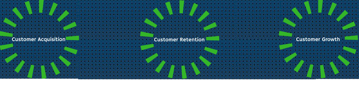 acquisition retention and growth