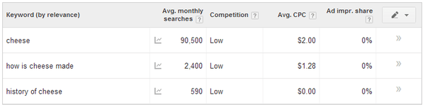 Adwords Keyword Relevance
