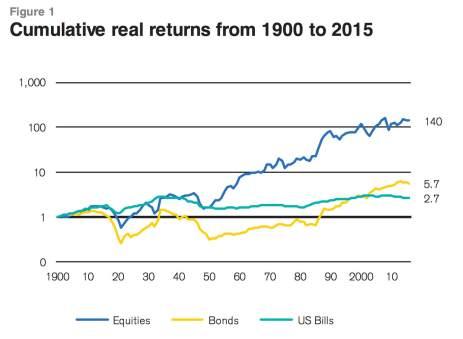 global-real-returns