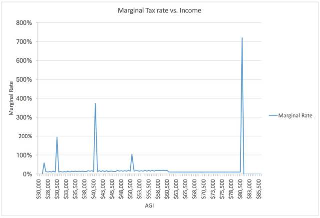 marginal-tax-rates