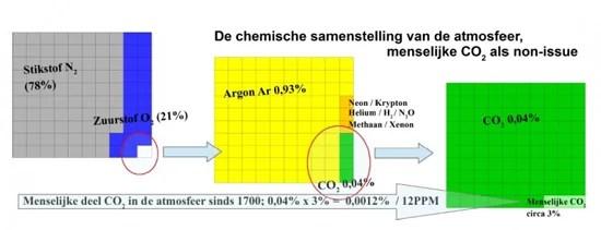atmosfeer-co2-768x295