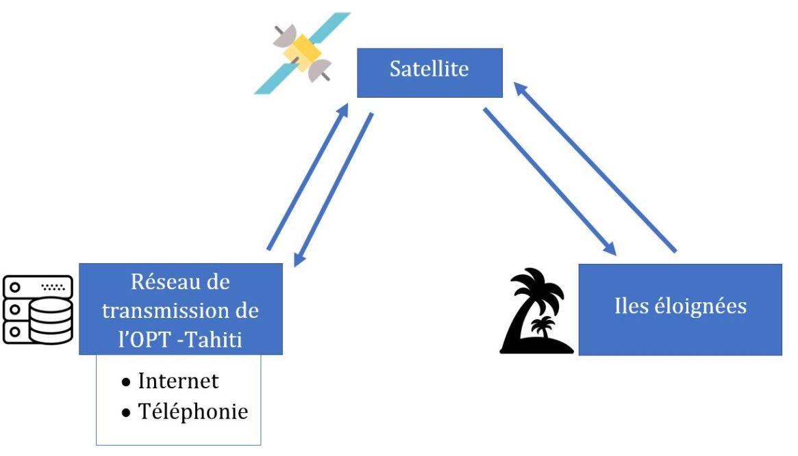 internet par satellite à Fontenay Sous Bois