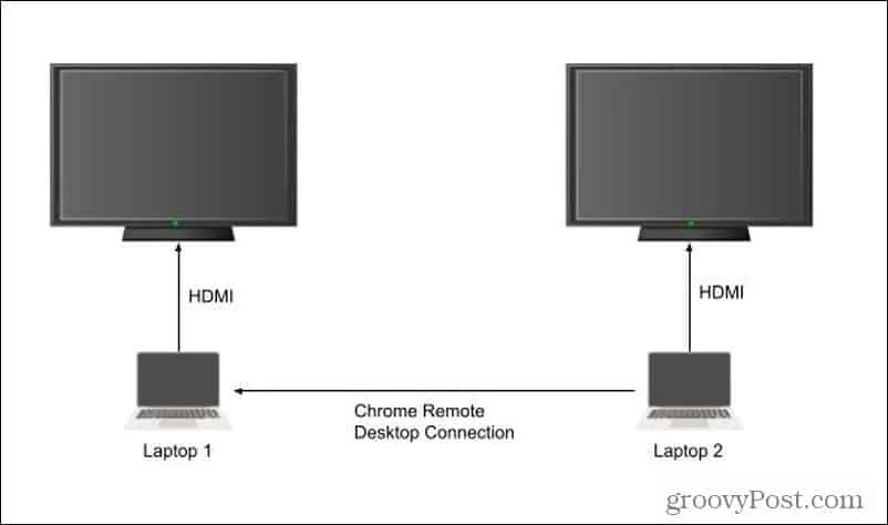 Chrome удаленный рабочий стол