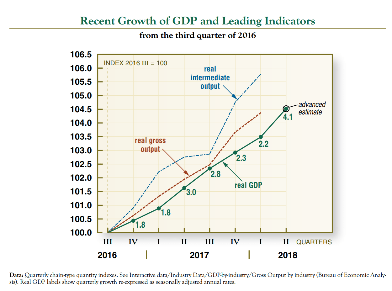 GDP Accelerating in Q2 2018