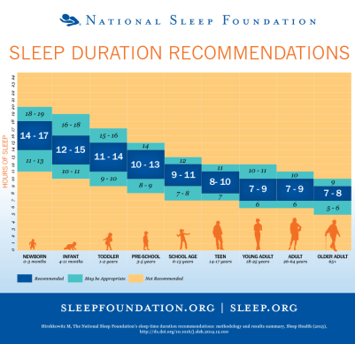Recommended Sleep Chart