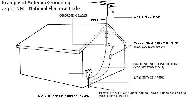 How I Grounded My Outdoor Antenna