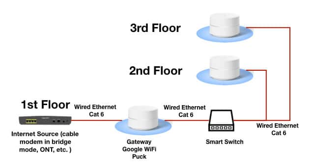 improve your home wifi network with ethernet  grounded reason