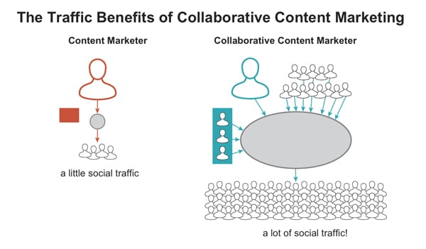 a diagraph showing the benefits of collaboration in content marketing