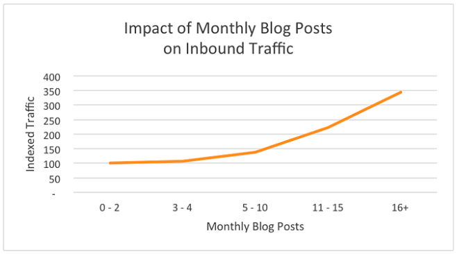 a line graph of blogging frequency and traffic