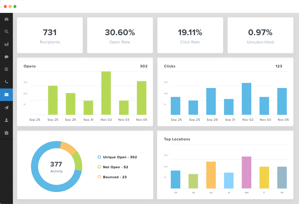 the page for MailChimp's analytics