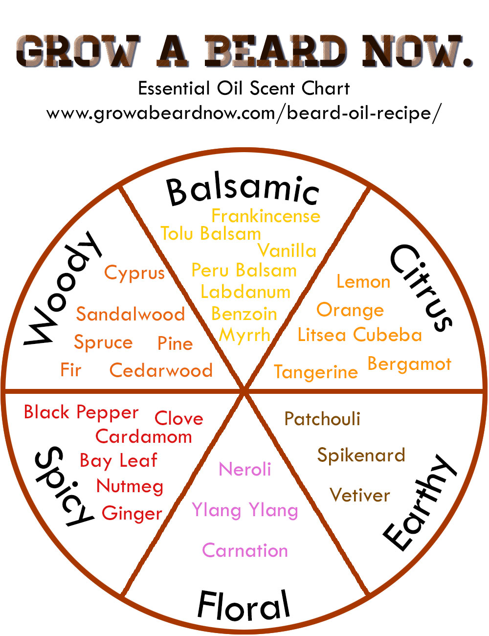 Mustache Wax Recipe Grow A Beard Now Reliance Pomade Essential Oil Scent Chart