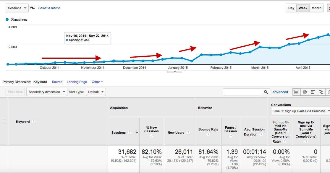 How to drive unique visitors using content marketing