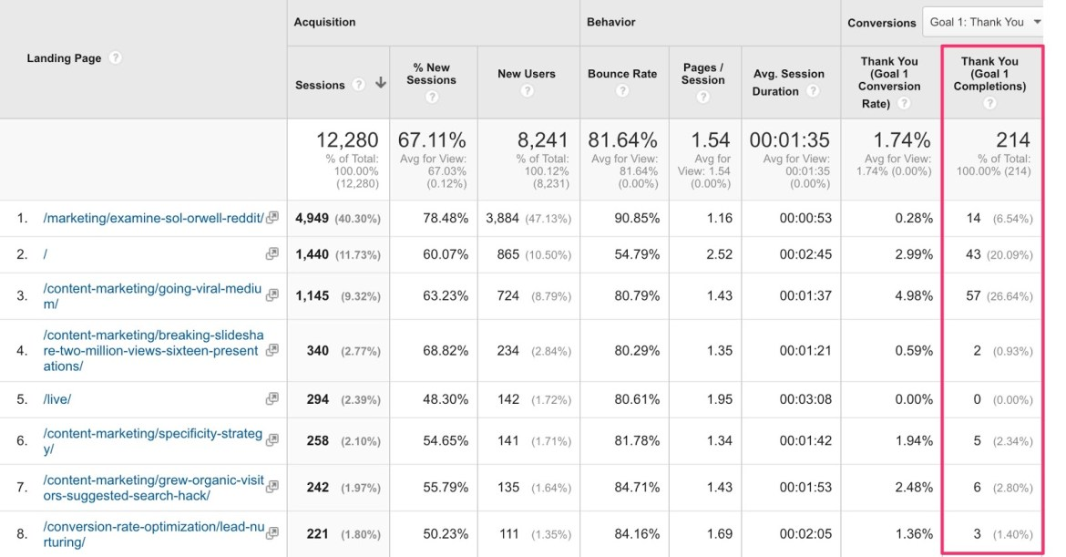 grow and convert landing pages report 1