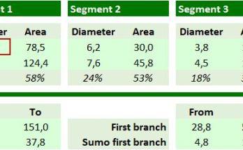 Formulas for trunk segments