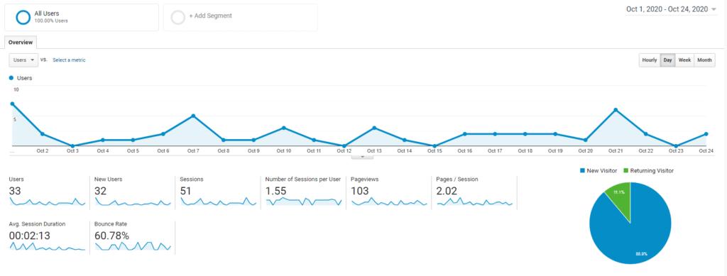 October 2020 Google Analytics Traffic Report