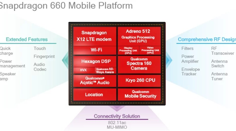 mid-class mobile processor