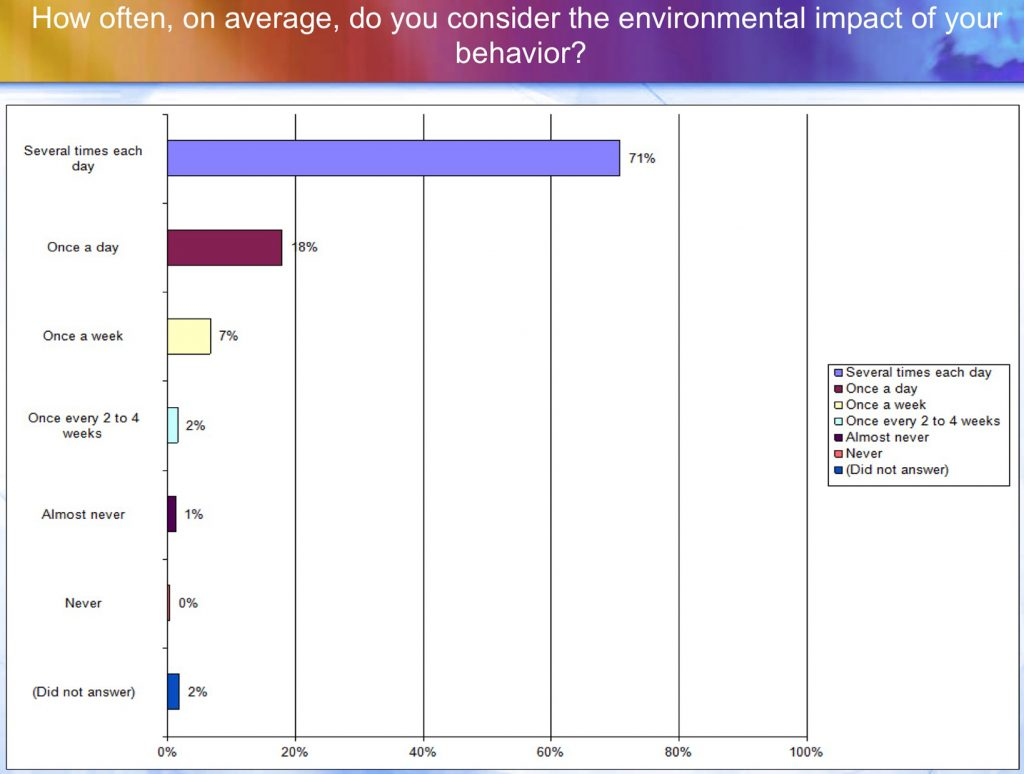 How often, on average, do you consider the environmental impact of your behavior?
