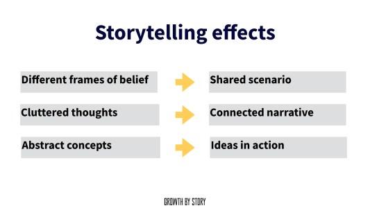 Storytelling Effekte auf Gruppenarbeit